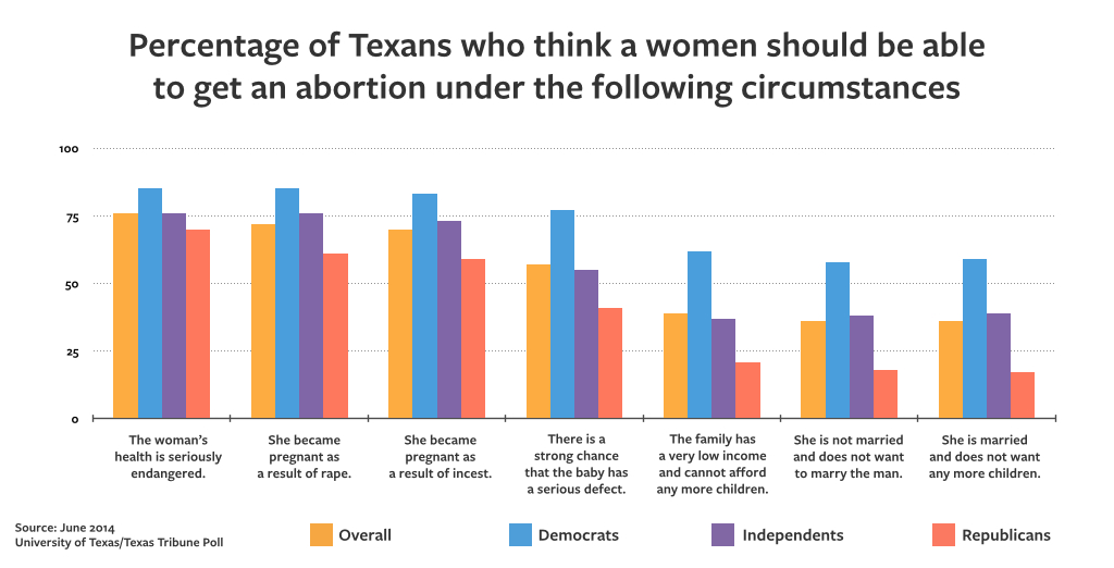 Graph title: Percentage of Texans who think a woman should be able to gen an abortion...